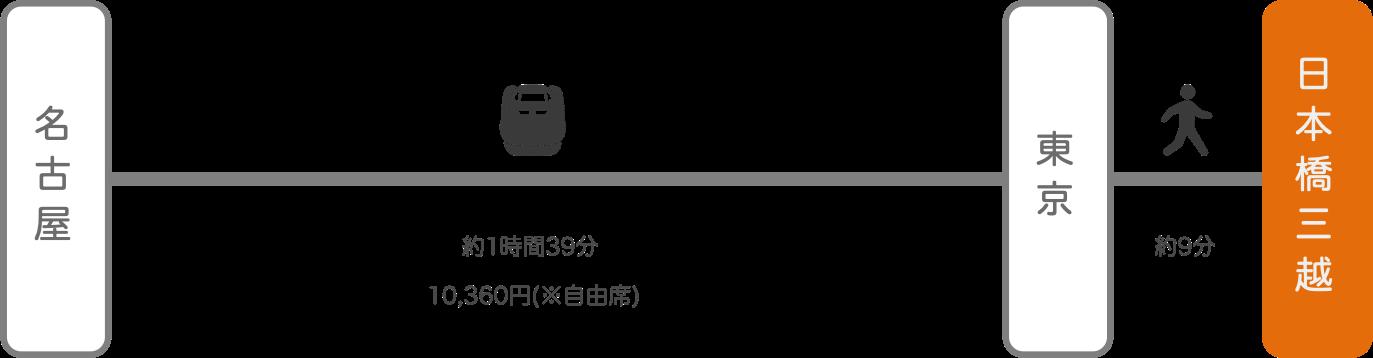日本橋三越_名古屋(愛知)_新幹線