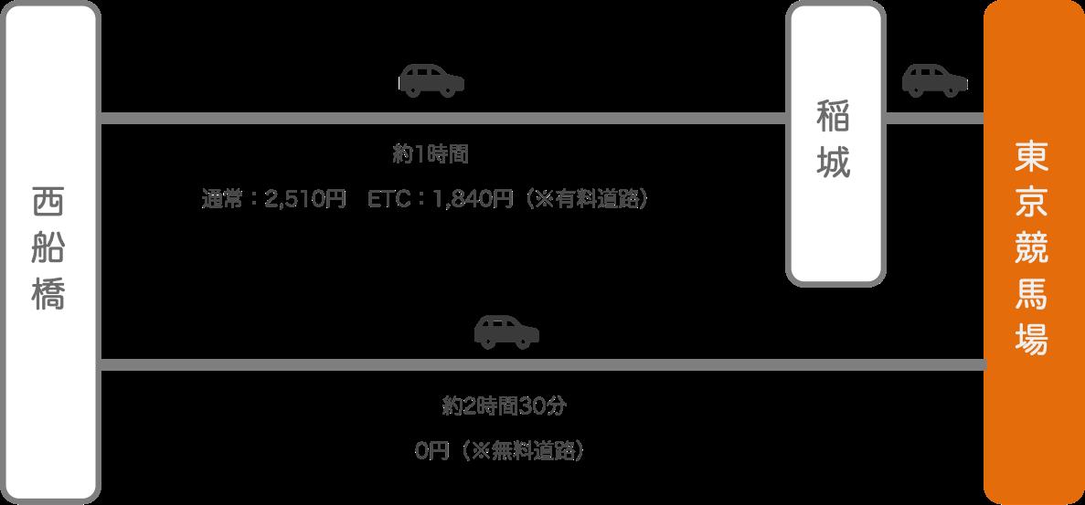 東京競馬場_西船橋(千葉)_車