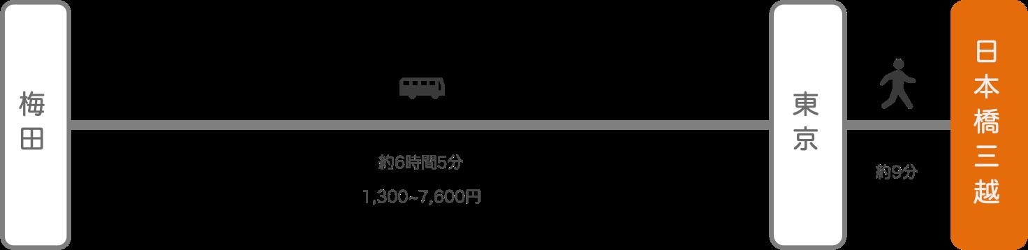 日本橋三越_大阪_高速バス