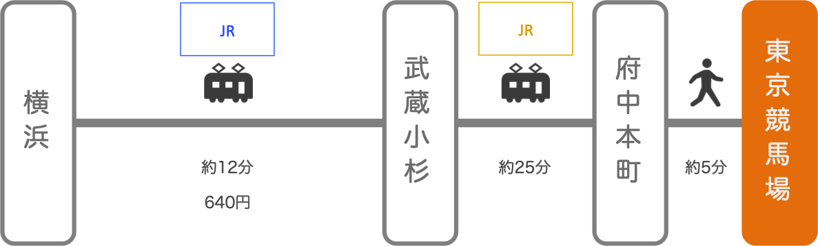 東京競馬場_横浜(神奈川)_電車
