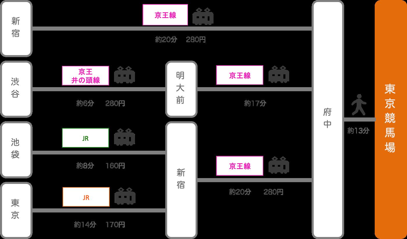 東京競馬場_東京都_電車
