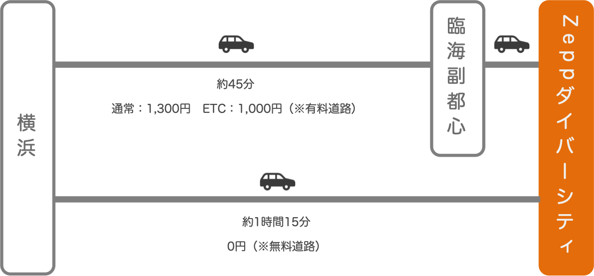 Zeppダイバーシティ_横浜(神奈川)_車