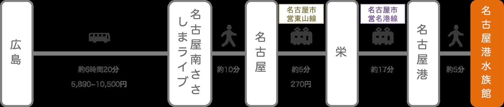 名古屋港水族館_広島_高速バス