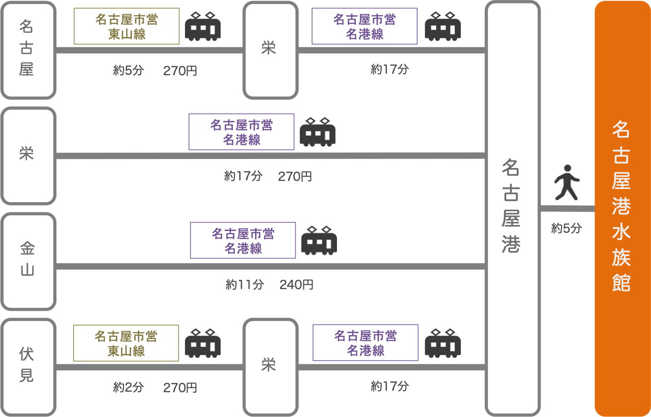 名古屋港水族館_愛知県_電車