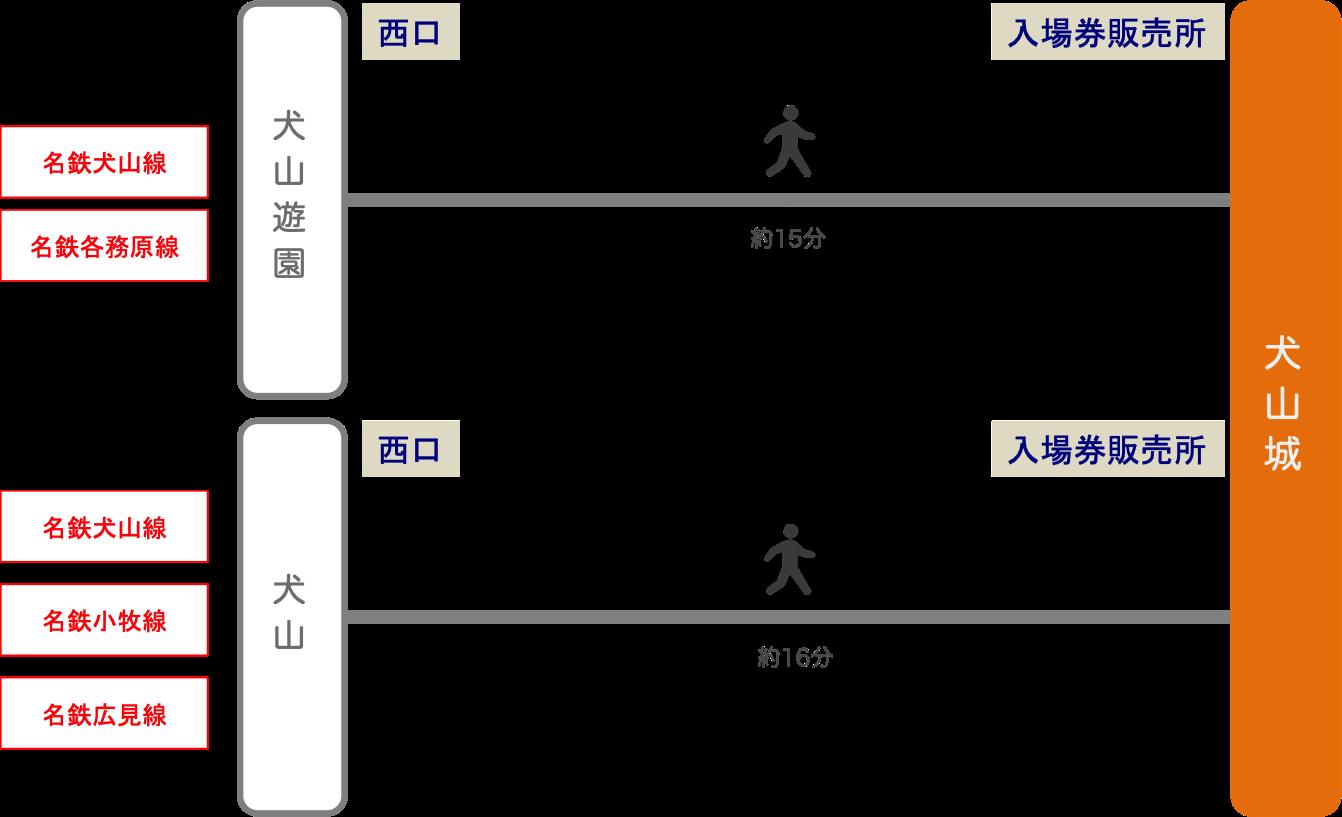 犬山城_最寄り駅