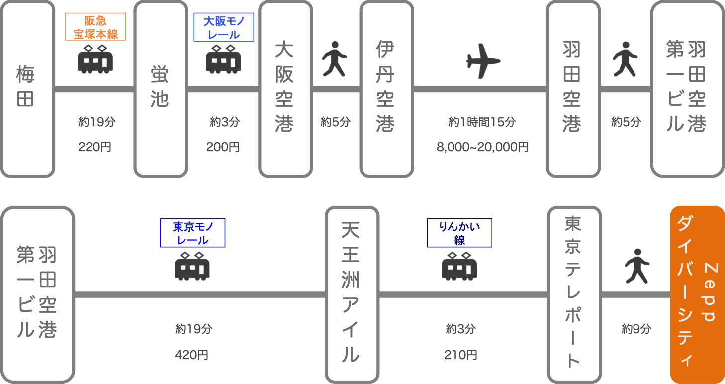 Zeppダイバーシティ_大阪_飛行機