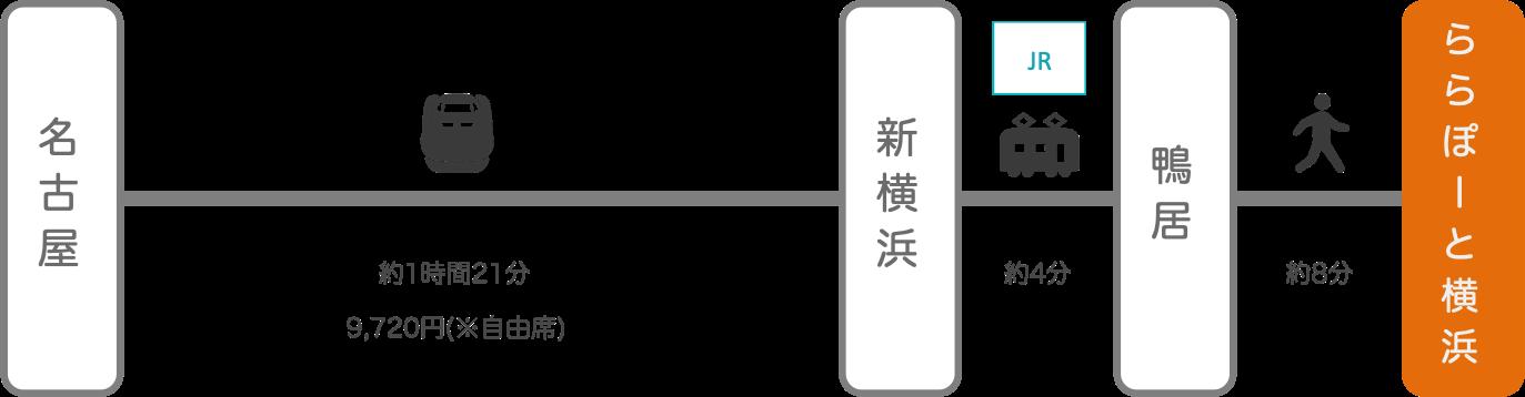 ららぽーと横浜_名古屋(愛知)_新幹線