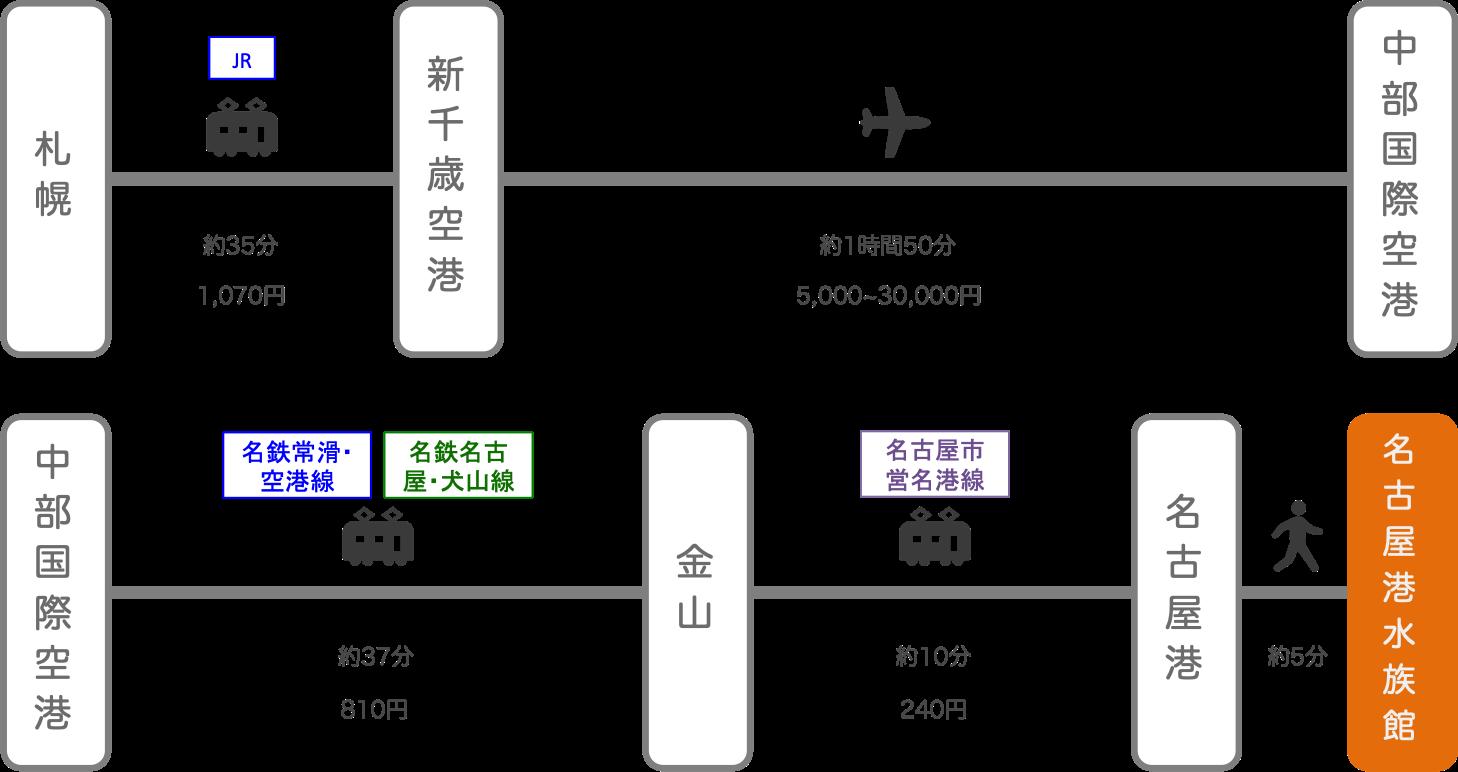 名古屋港水族館_札幌(北海道)_飛行機
