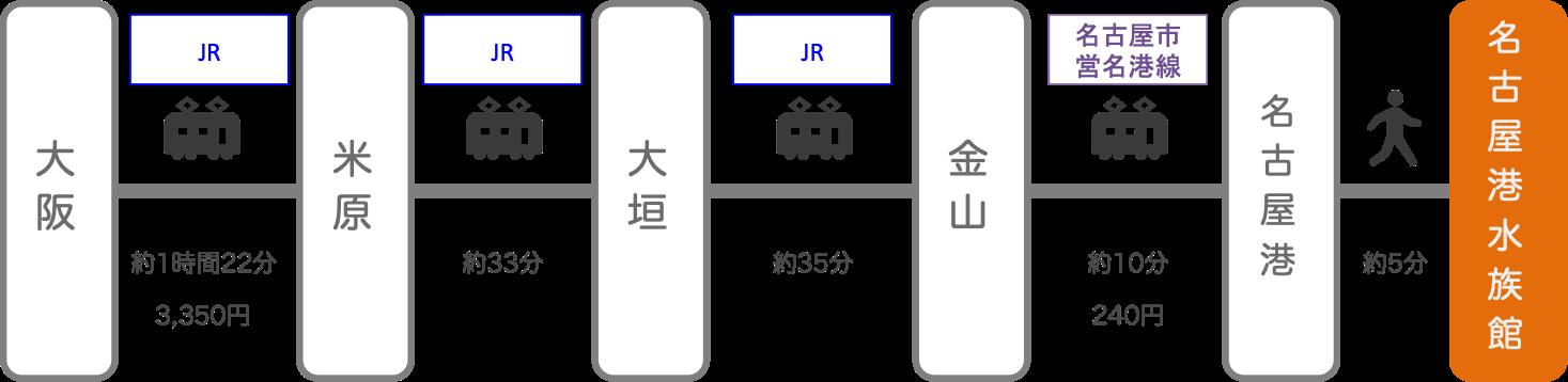名古屋港水族館_大阪_電車