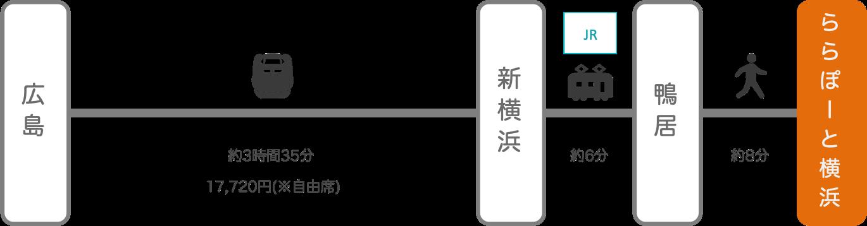 ららぽーと横浜_広島_新幹線