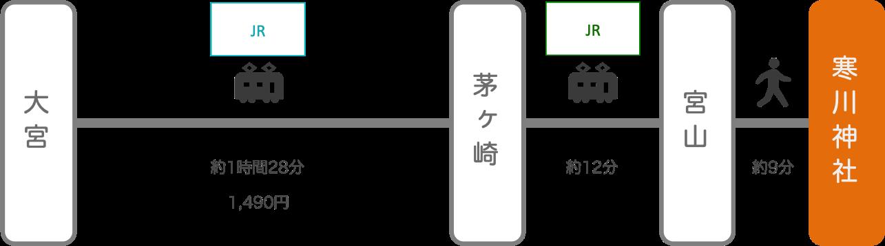 寒川神社_大宮(埼玉)_電車