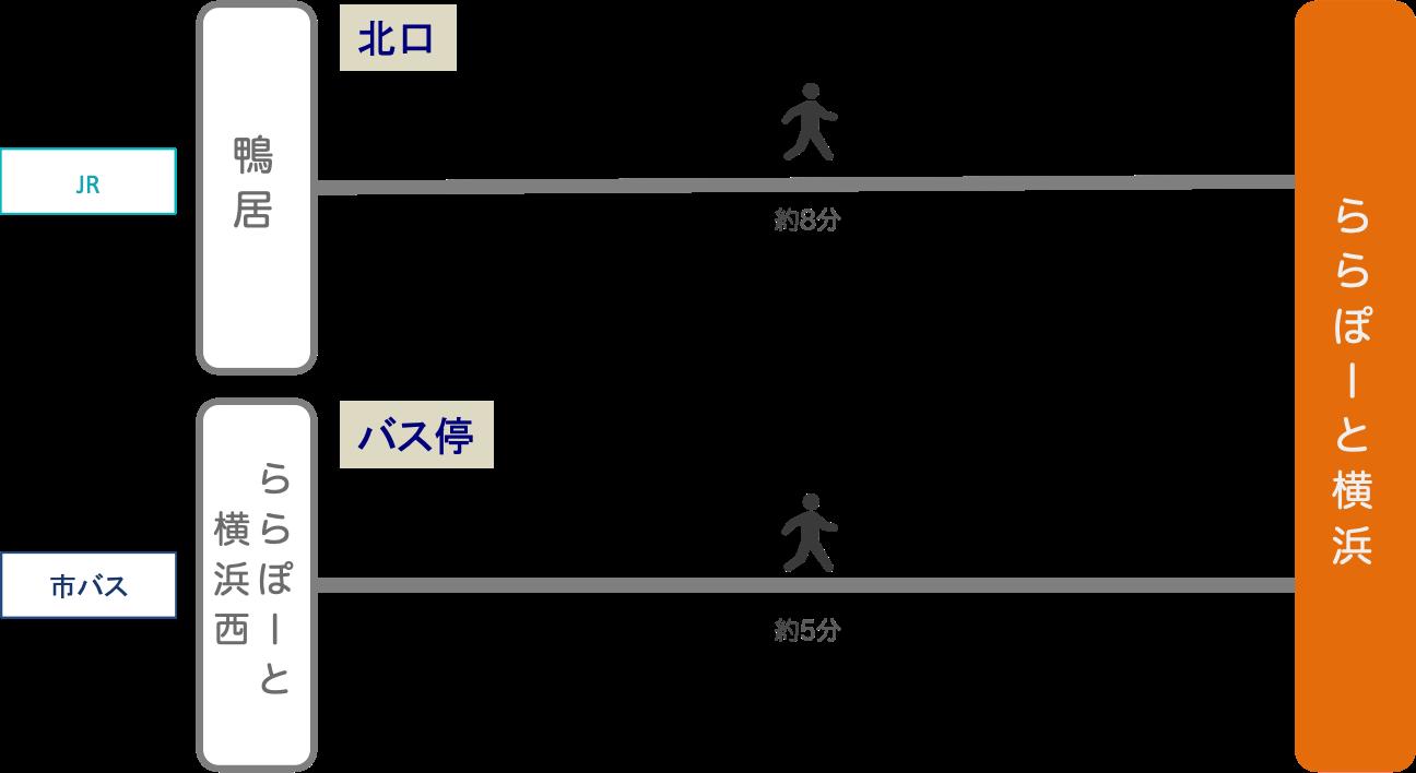 ららぽーと横浜_最寄り駅