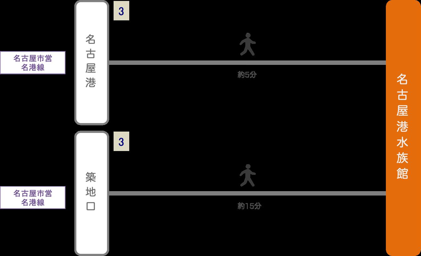 名古屋港水族館_最寄り駅