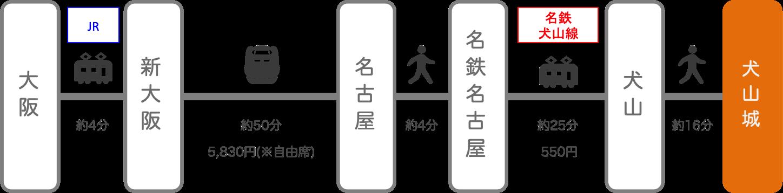 犬山城_大阪_新幹線
