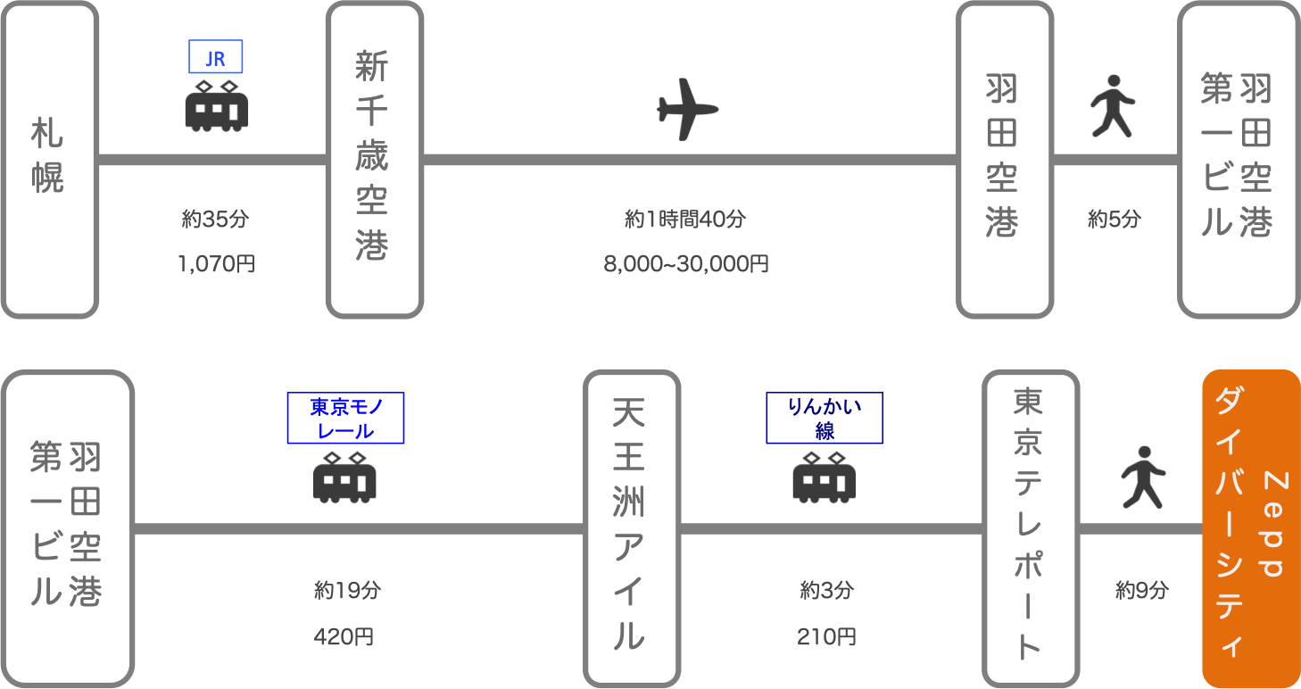 Zeppダイバーシティ_札幌(北海道)_飛行機
