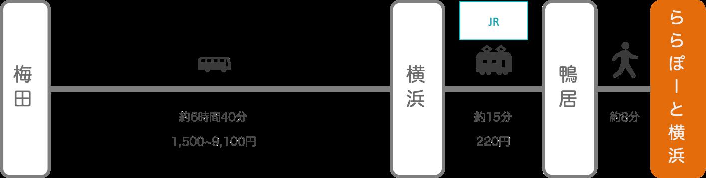 ららぽーと横浜_大阪_高速バス