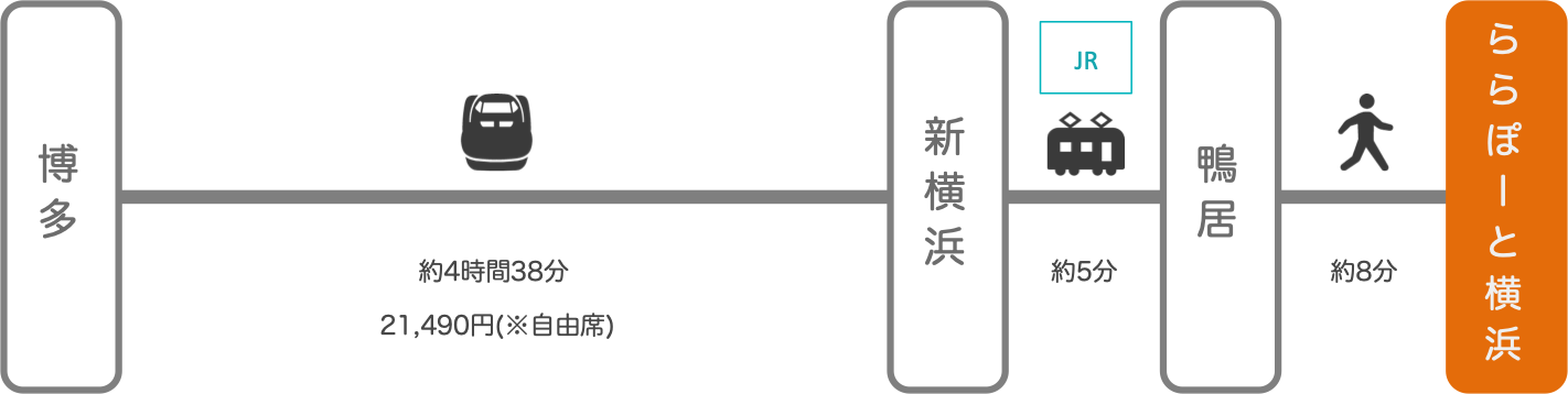 ららぽーと横浜_博多(福岡)_新幹線