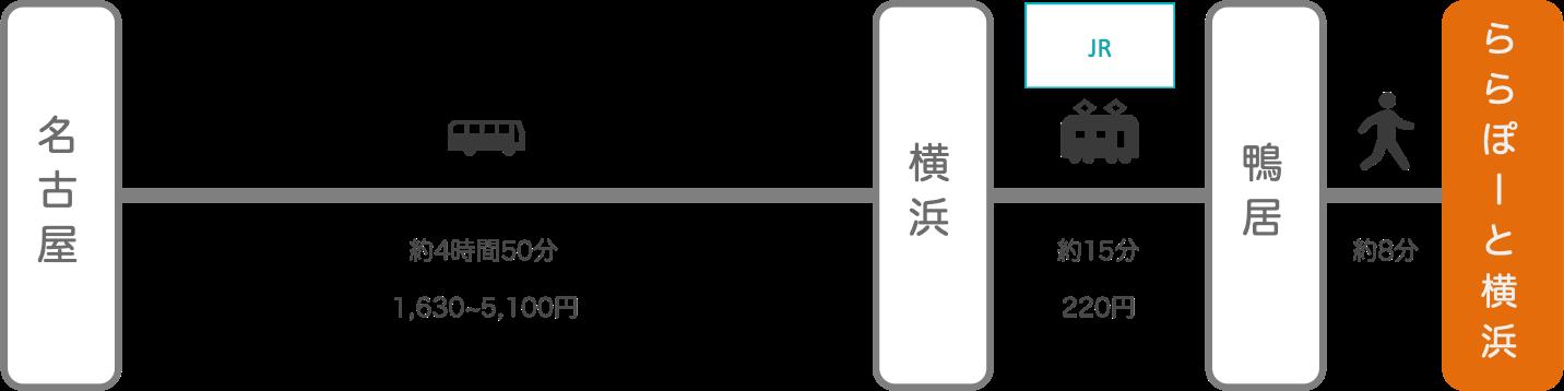 ららぽーと横浜_名古屋(愛知)_高速バス