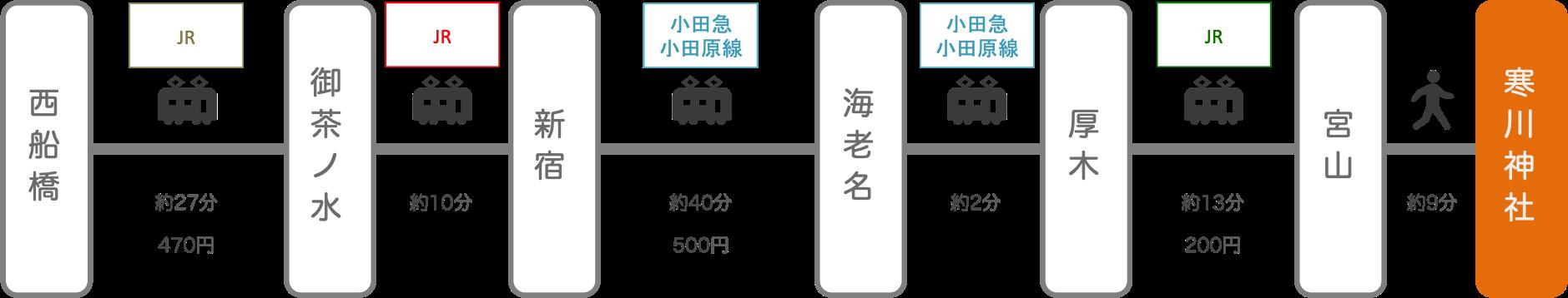 寒川神社_西船橋(千葉)_電車