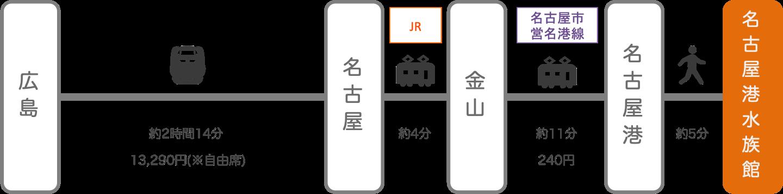 名古屋港水族館_広島_新幹線
