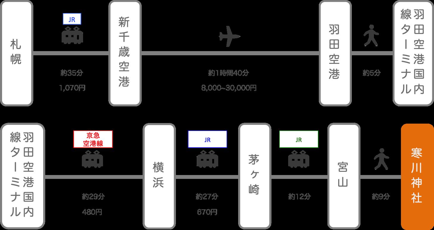 寒川神社_札幌(北海道)_飛行機