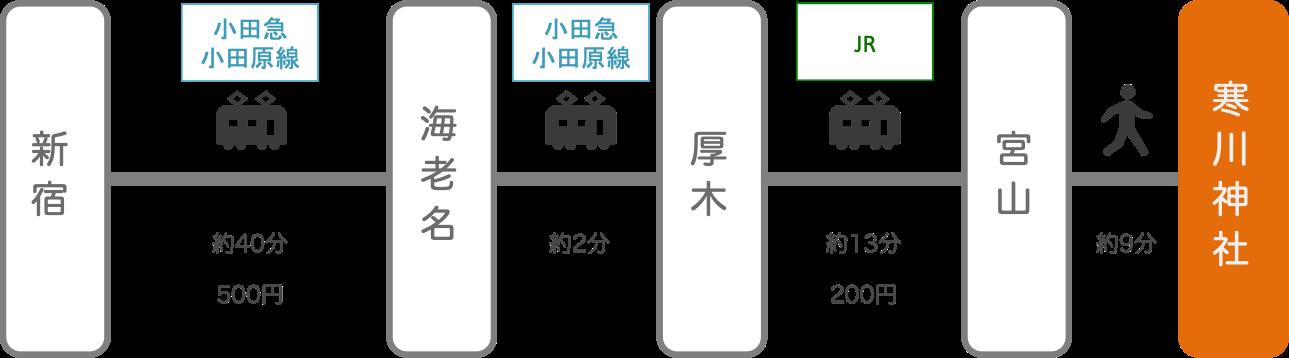 寒川神社_新宿(東京)_電車