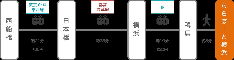 ららぽーと横浜_西船橋(千葉)_電車