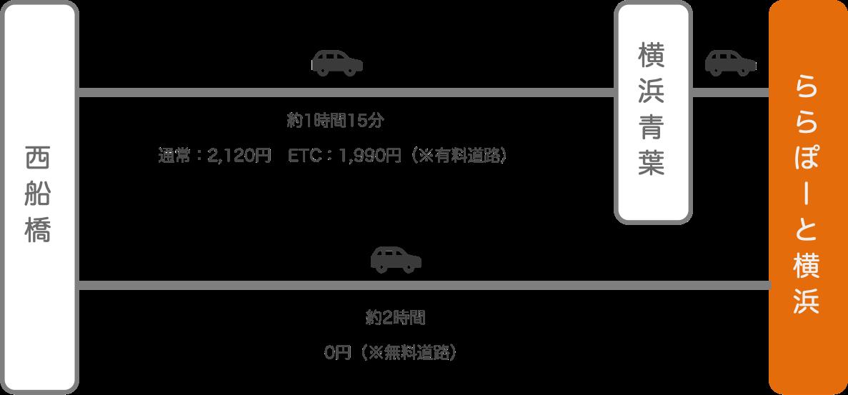 ららぽーと横浜_西船橋(千葉)_車