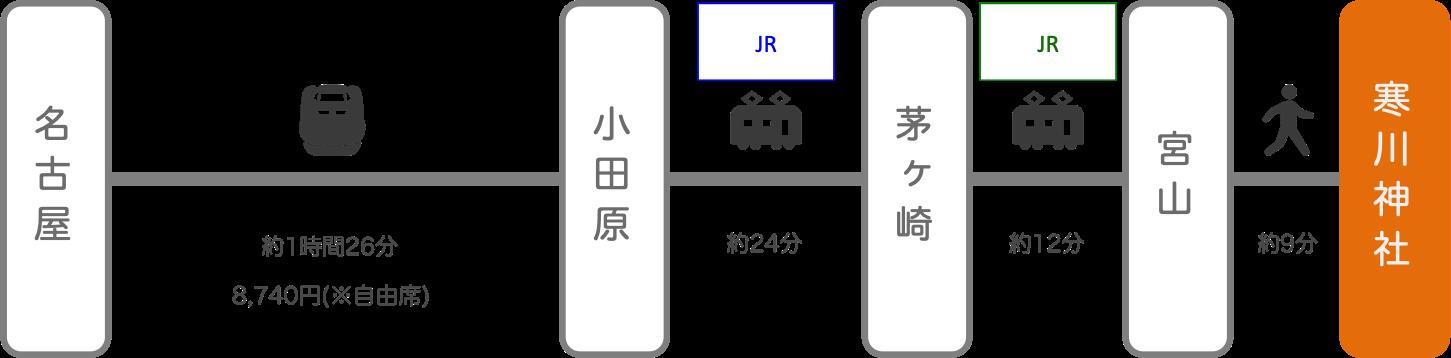 寒川神社_名古屋(愛知)_新幹線