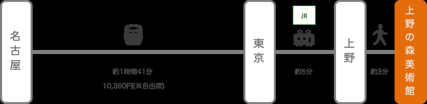 上野の森美術館_名古屋(愛知)_新幹線
