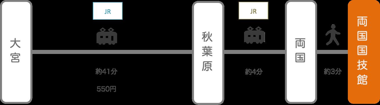 両国国技館_大宮(埼玉)_電車