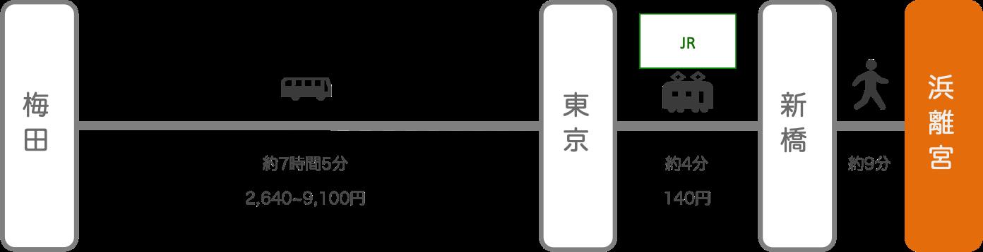 浜離宮_大阪_高速バス