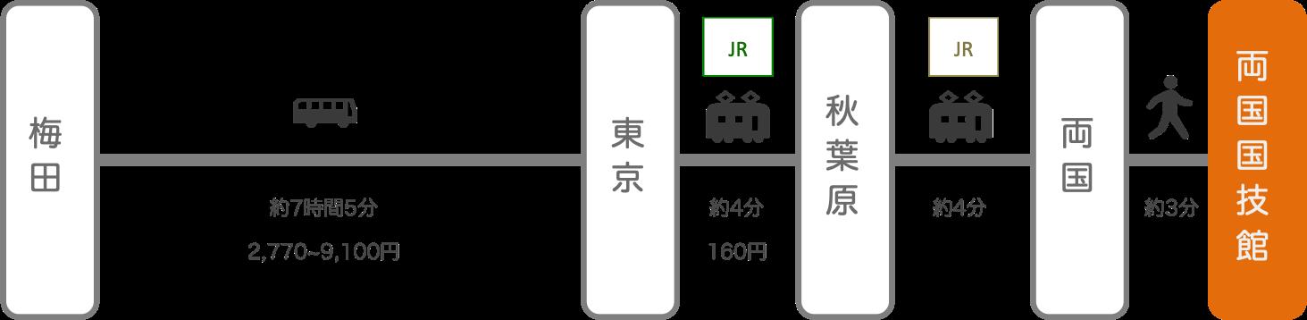 両国国技館_大阪_高速バス