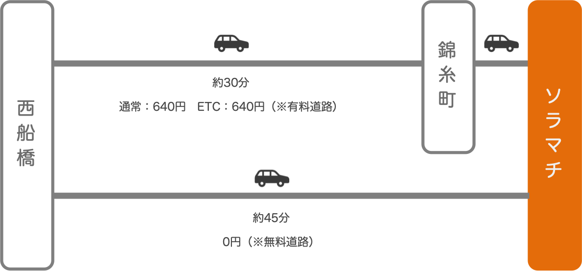 ソラマチ_西船橋(千葉)_車