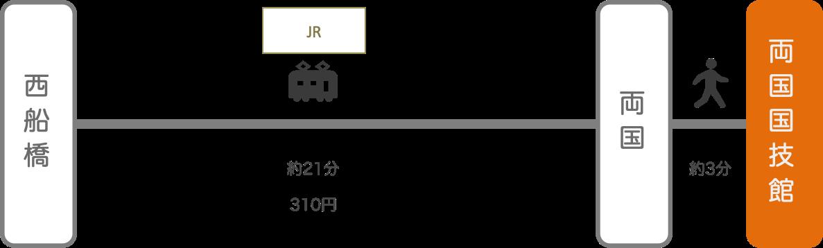 両国国技館_西船橋(千葉)_電車
