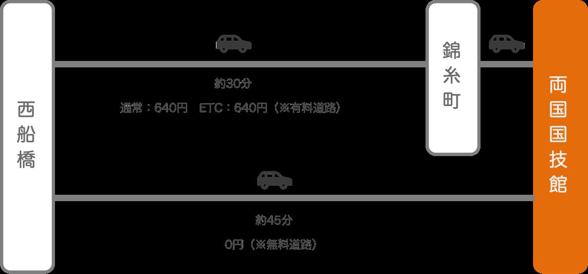 両国国技館_西船橋(千葉)_車