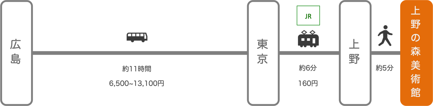 上野の森美術館_広島_高速バス