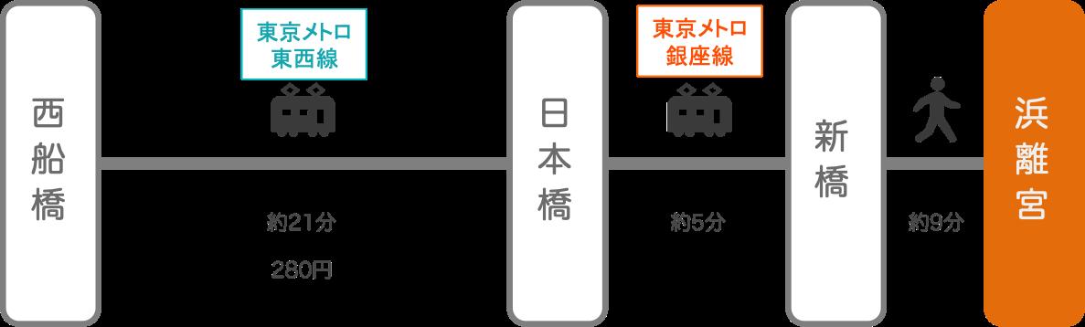 浜離宮_西船橋(千葉)_電車