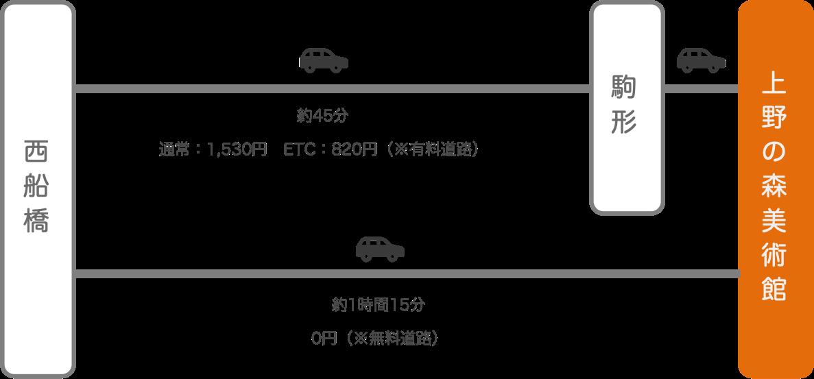 上野の森美術館_西船橋(千葉)_車