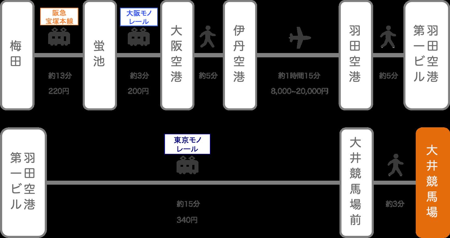 大井競馬場_大阪_飛行機