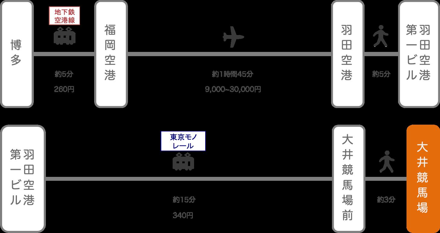 大井競馬場_博多(福岡)_飛行機