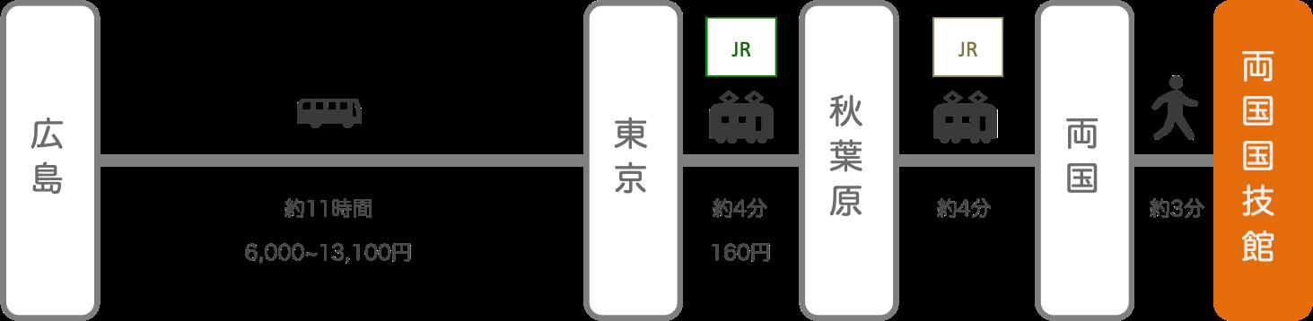 両国国技館_広島_高速バス