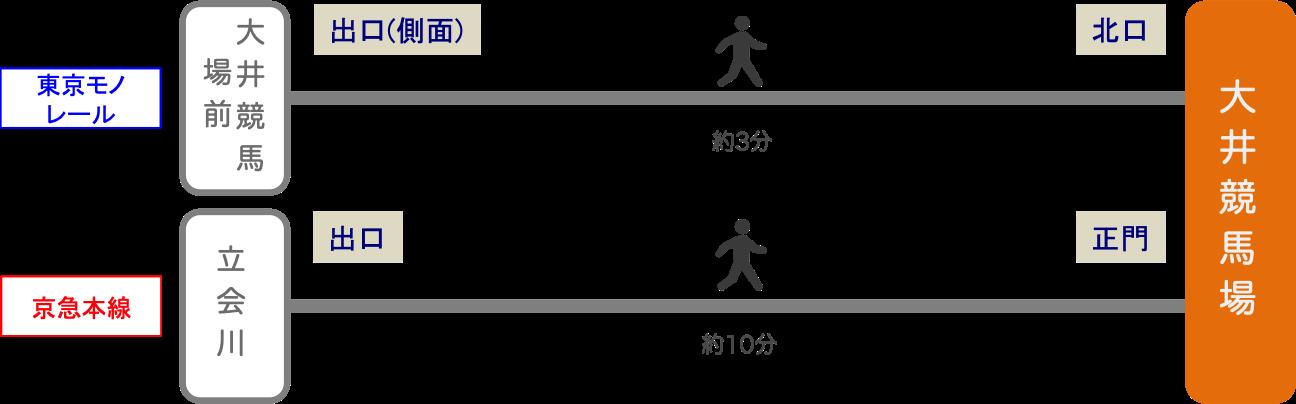 大井競馬場_最寄り駅