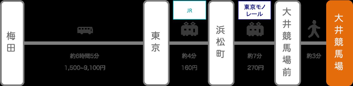 大井競馬場_大阪_高速バス