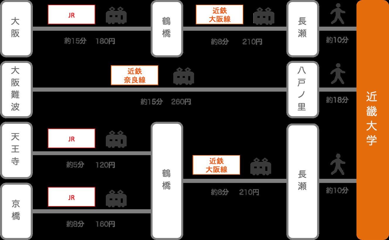 近畿大学_大阪府_電車