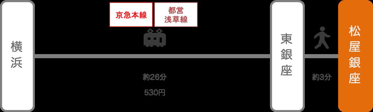 松屋銀座_横浜(神奈川)_電車
