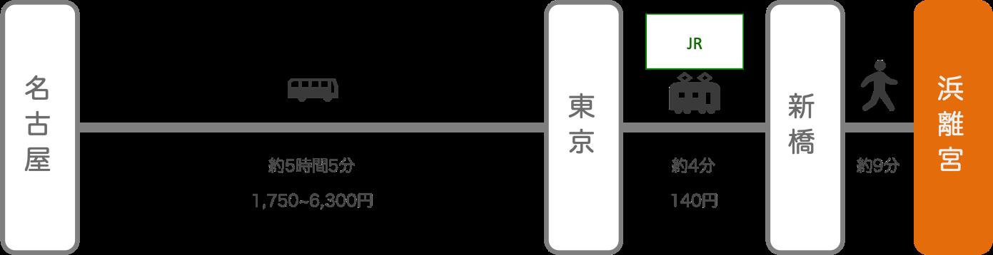 浜離宮_名古屋(愛知)_高速バス