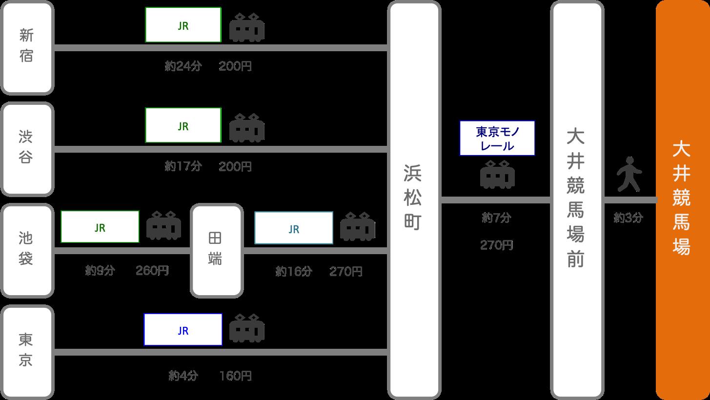 大井競馬場_東京都_電車