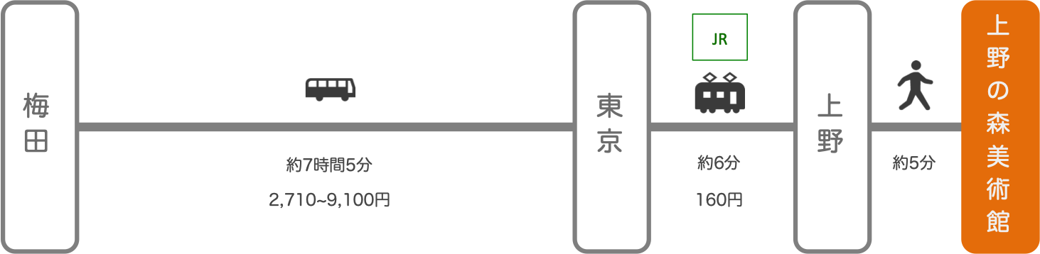 上野の森美術館_大阪_高速バス