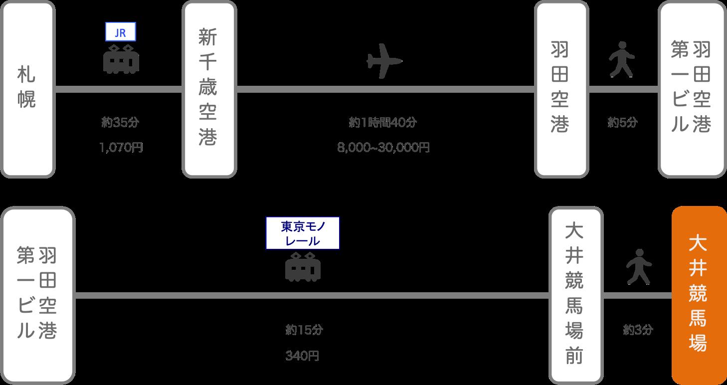 大井競馬場_札幌(北海道)_飛行機